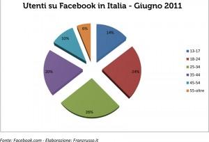 Gli-Italiani-su-Facebook_-Giugno-2011-300x204